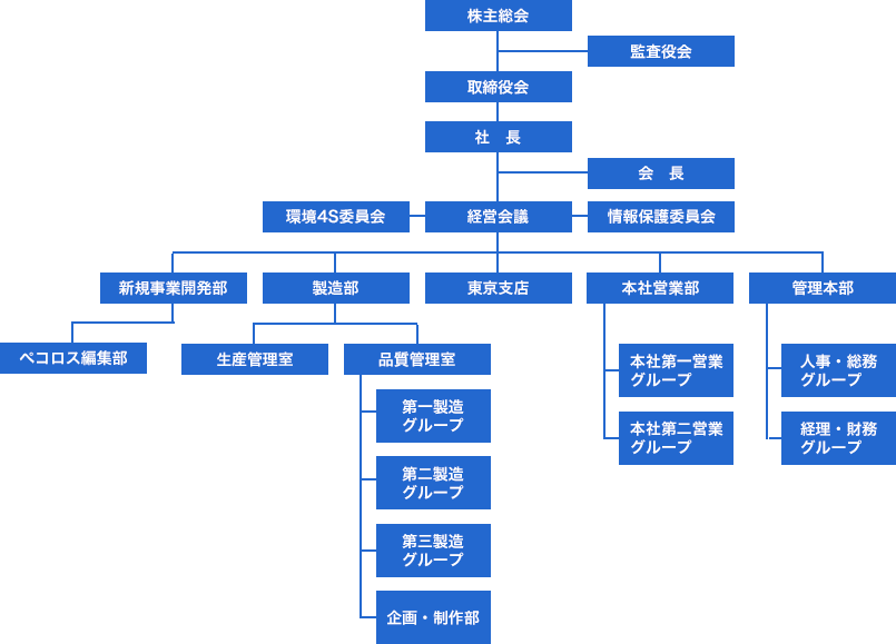 組織図イメージ