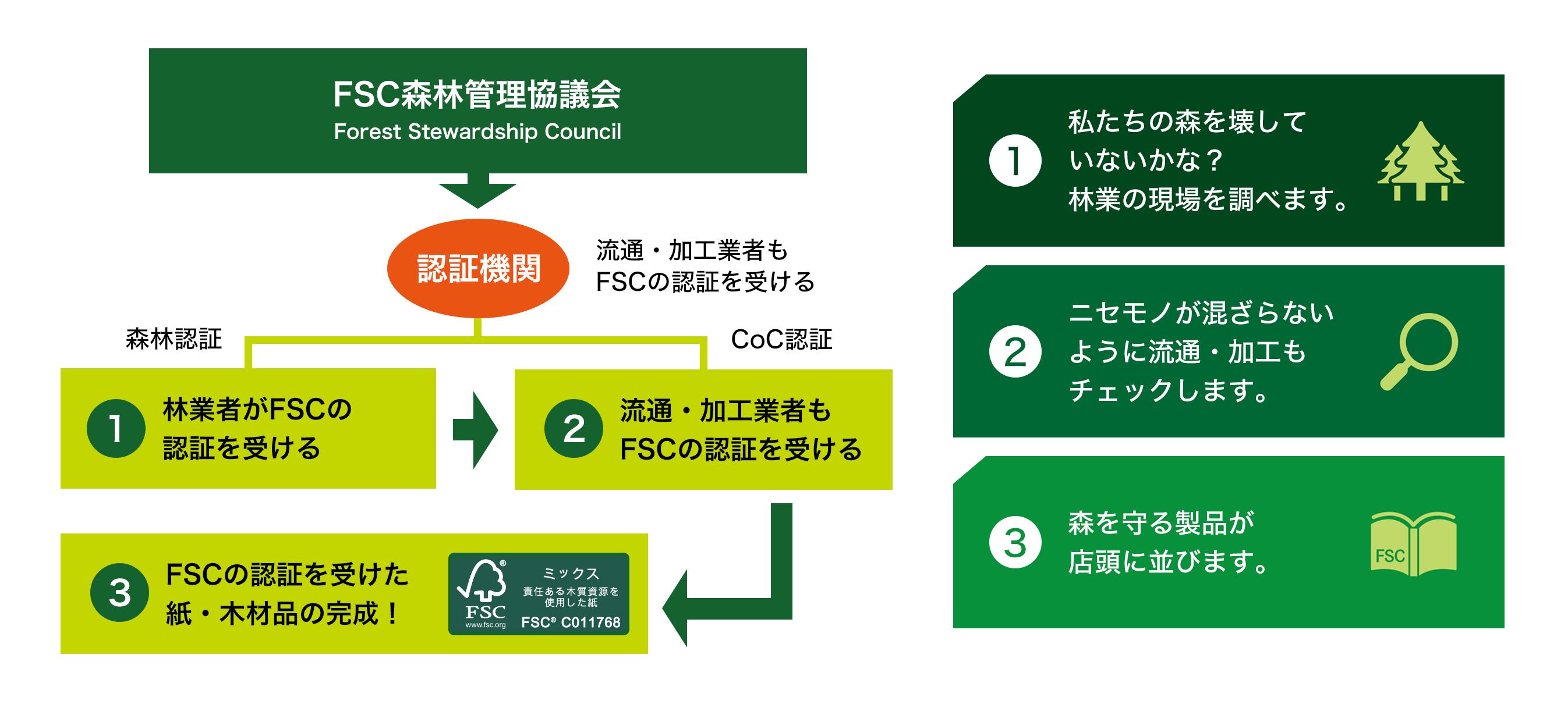 FSC認証のしくみイメージ