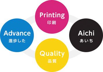 A:Advance(進歩した)、Q:Quality(品質)、P:Printing(印刷)、A:Aichi(あいち)