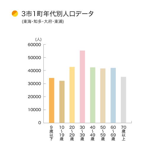 3市1町年代別人口データ(東海・知多・大府・東浦)
