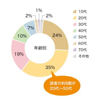 読者アンケート 読者の約8割が20代~50代